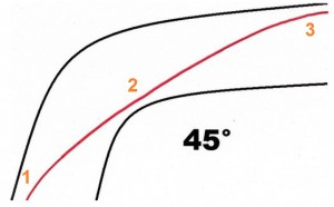 Virage à 45°